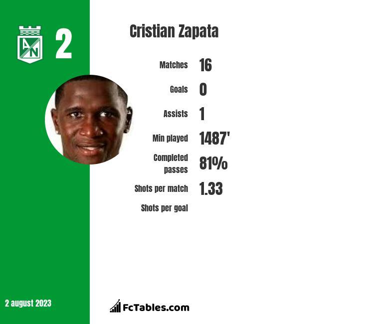 Cristian Zapata infographic