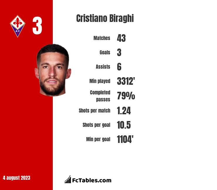 Cristiano Biraghi infographic