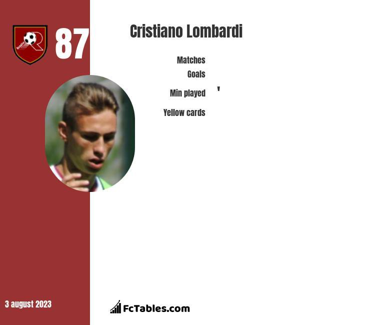 Cristiano Lombardi infographic