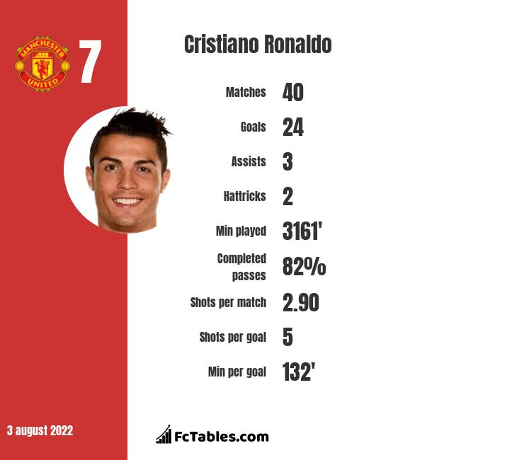 Cristiano Ronaldo infographic statistics for Real Madrid