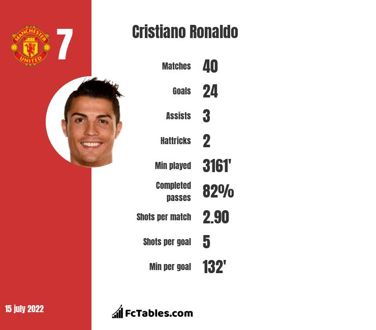 Cristiano Ronaldo infographic statistics for Real Madrid
