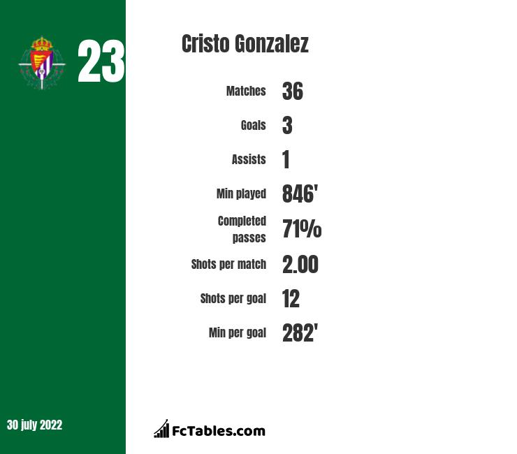 Cristo Gonzalez infographic statistics for Huesca