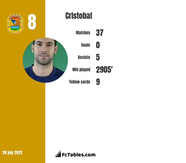 Cristobal infographic