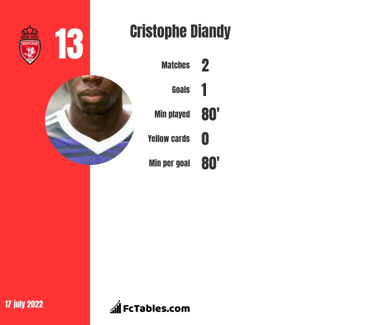 Cristophe Diandy infographic
