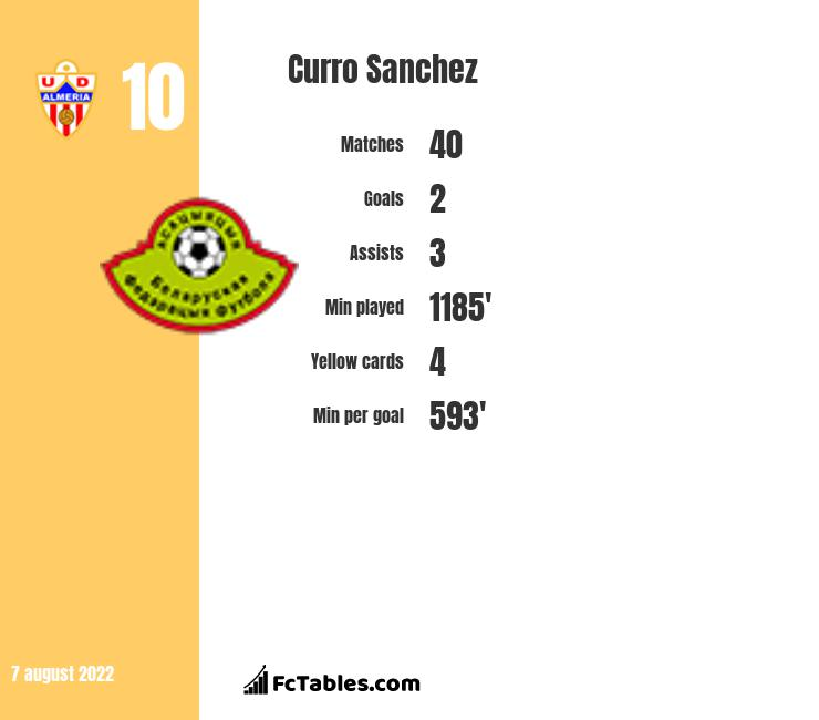 Curro Sanchez infographic