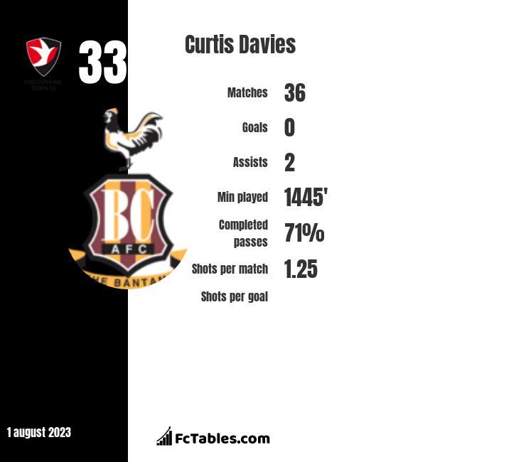 Curtis Davies infographic