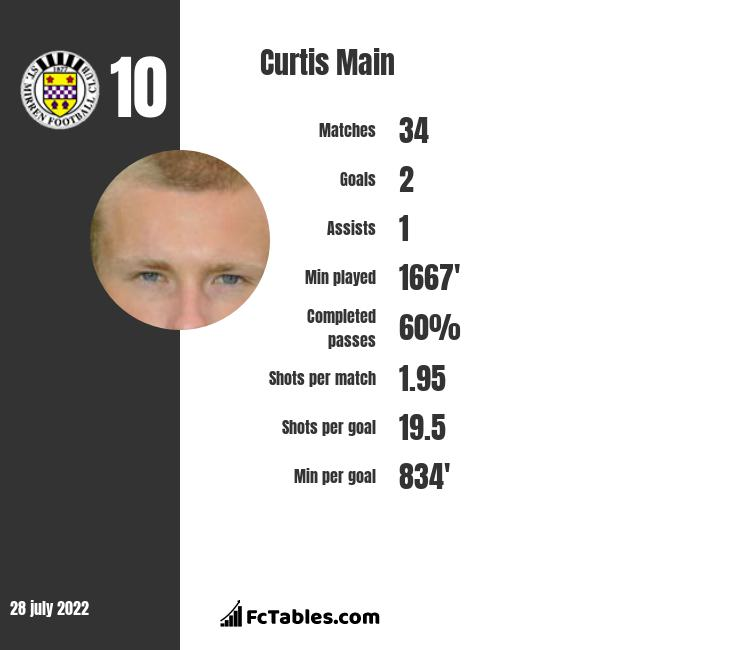 Curtis Main infographic