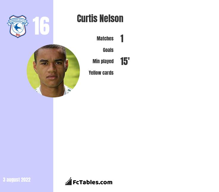 Curtis Nelson infographic