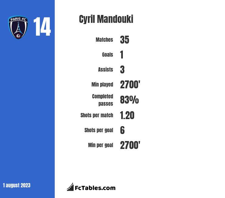 Cyril Mandouki infographic