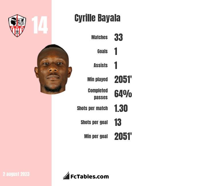 Cyrille Bayala infographic