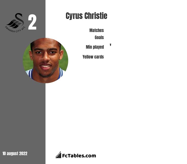 Cyrus Christie infographic