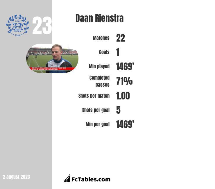 Daan Rienstra infographic