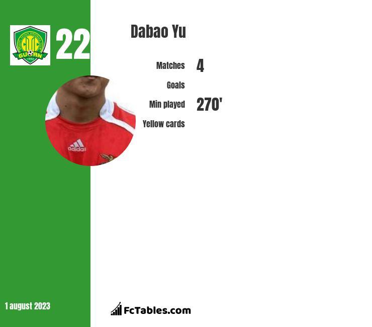 Dabao Yu infographic