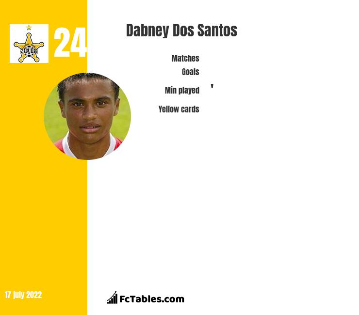 Dabney Dos Santos infographic