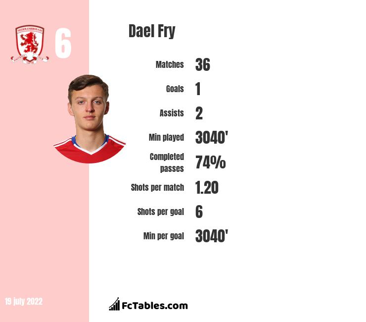 Dael Fry infographic statistics for Middlesbrough