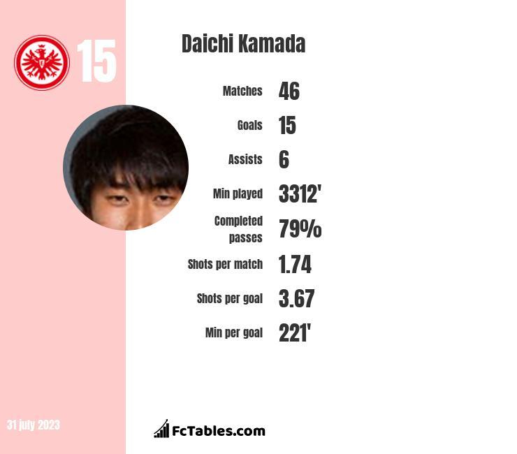 Daichi Kamada infographic