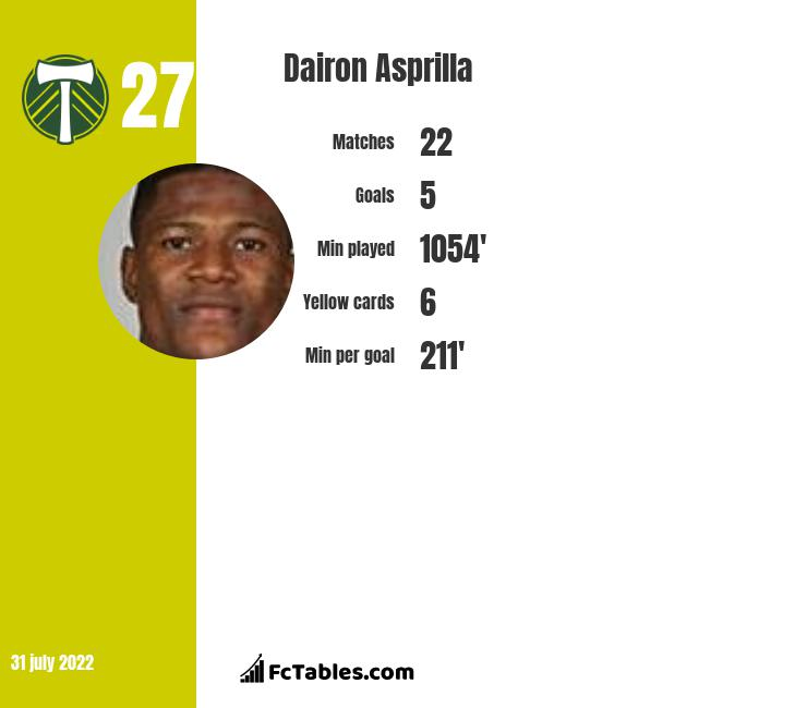 Dairon Asprilla infographic statistics for Portland Timbers
