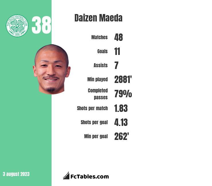 Daizen Maeda infographic