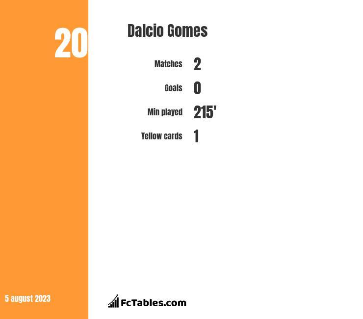 Dalcio Gomes infographic