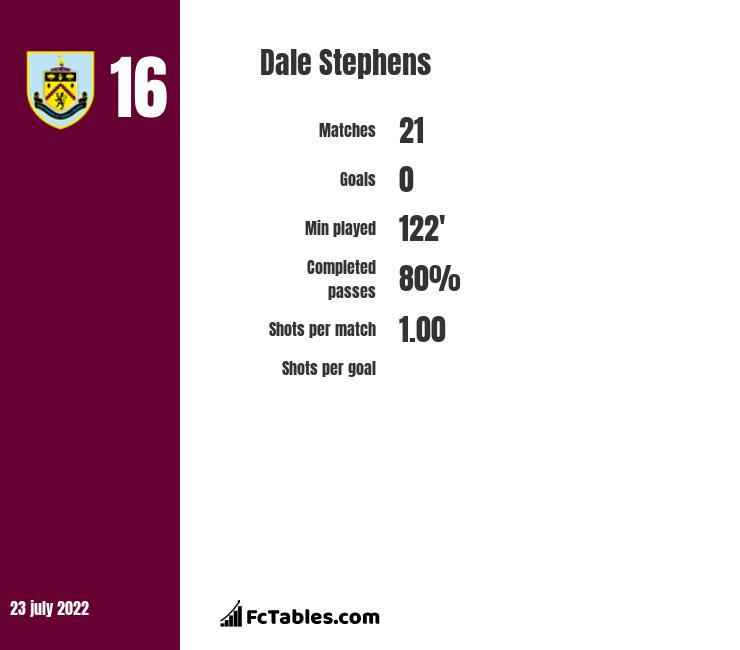 Dale Stephens infographic statistics for Brighton