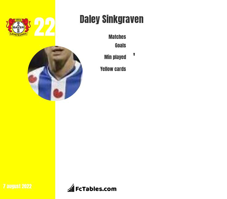 Daley Sinkgraven infographic statistics for Ajax