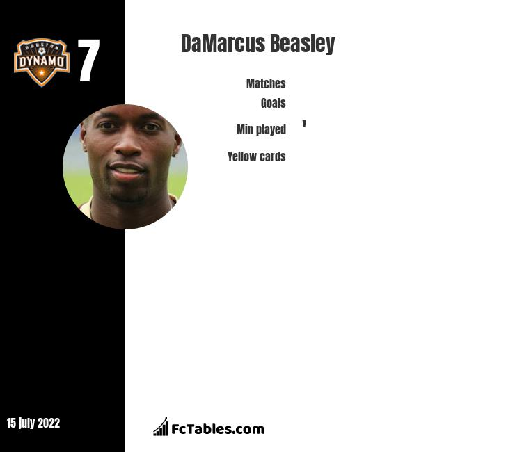 DaMarcus Beasley infographic statistics for Houston Dynamo