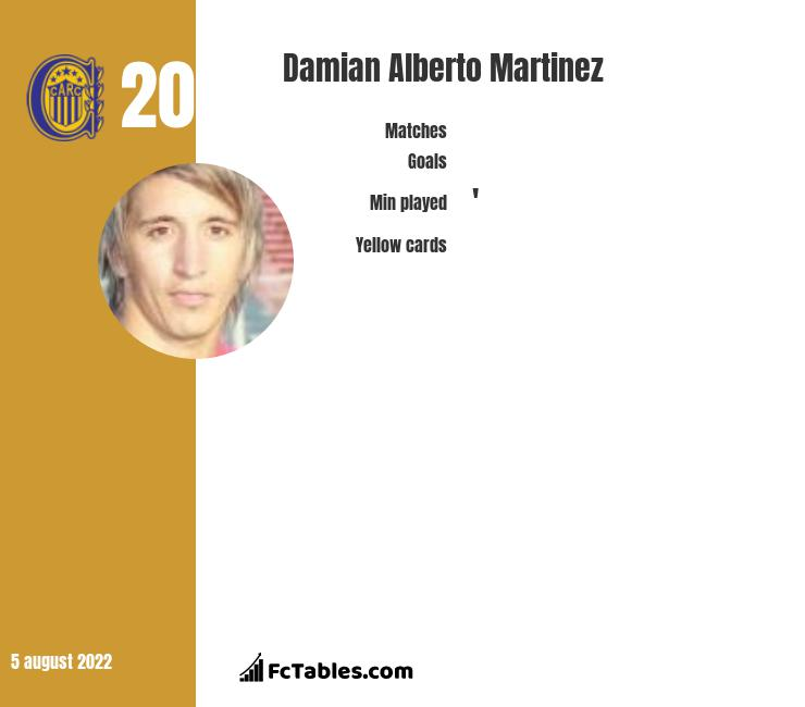 Damian Alberto Martinez infographic statistics for Union