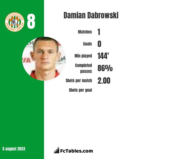 Damian Dabrowski infographic