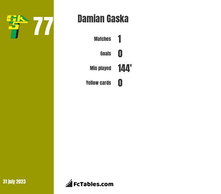 Damian Gaska infographic