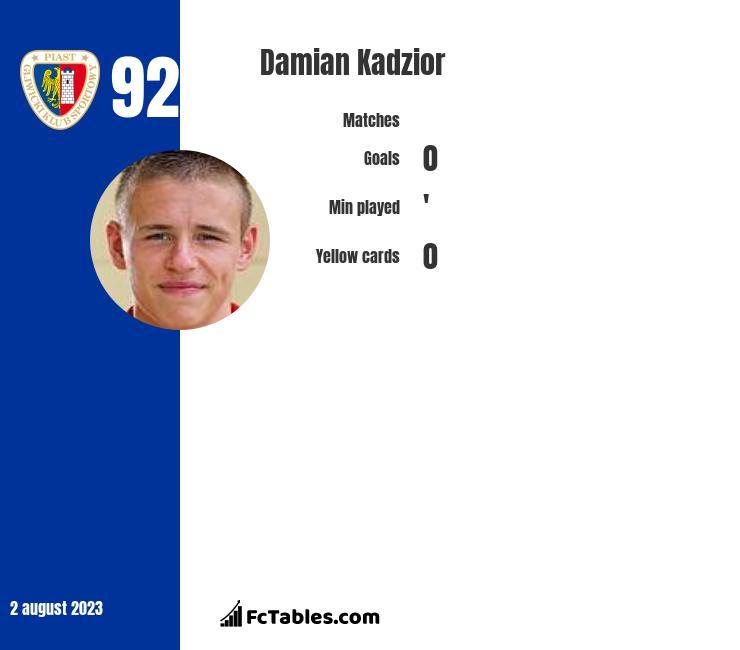 Damian Kadzior infographic