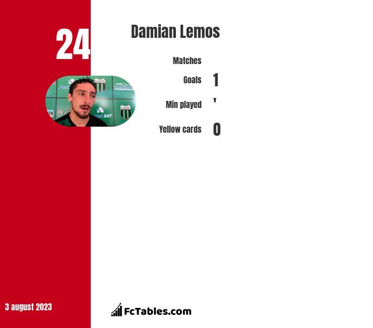 Damian Lemos infographic