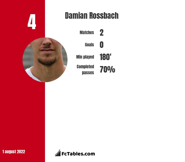 Damian Rossbach infographic