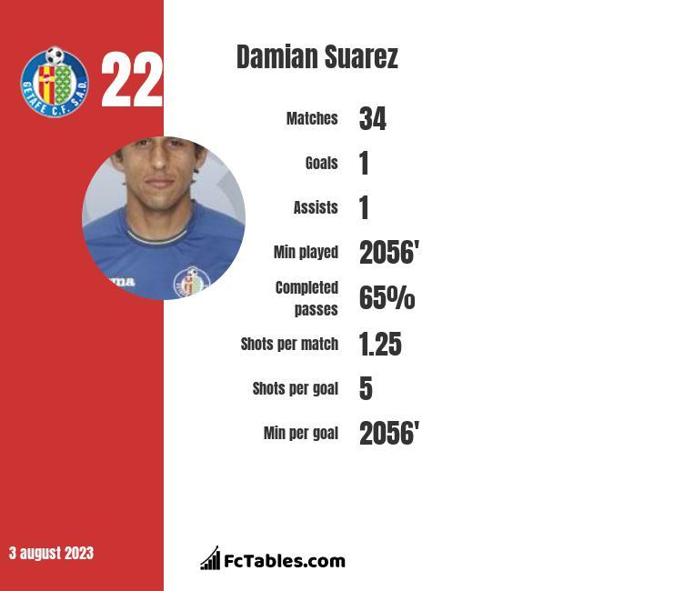 Damian Suarez infographic