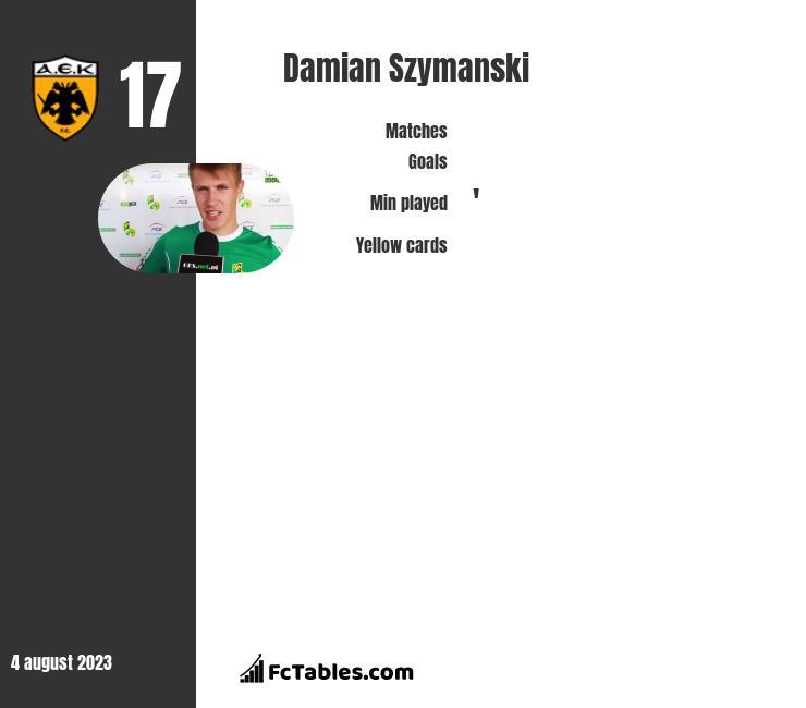 Damian Szymański infographic