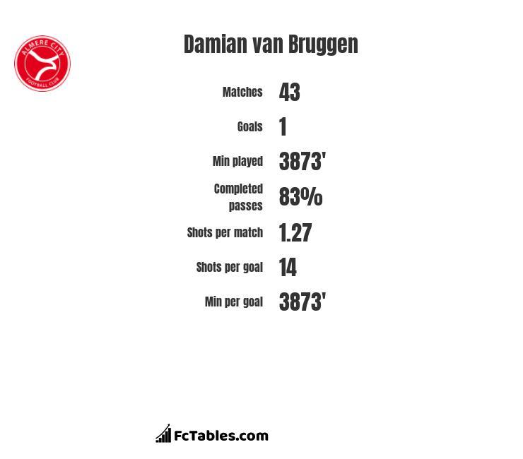 Damian van Bruggen infographic