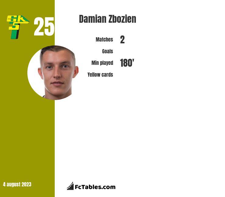 Damian Zbozień infographic