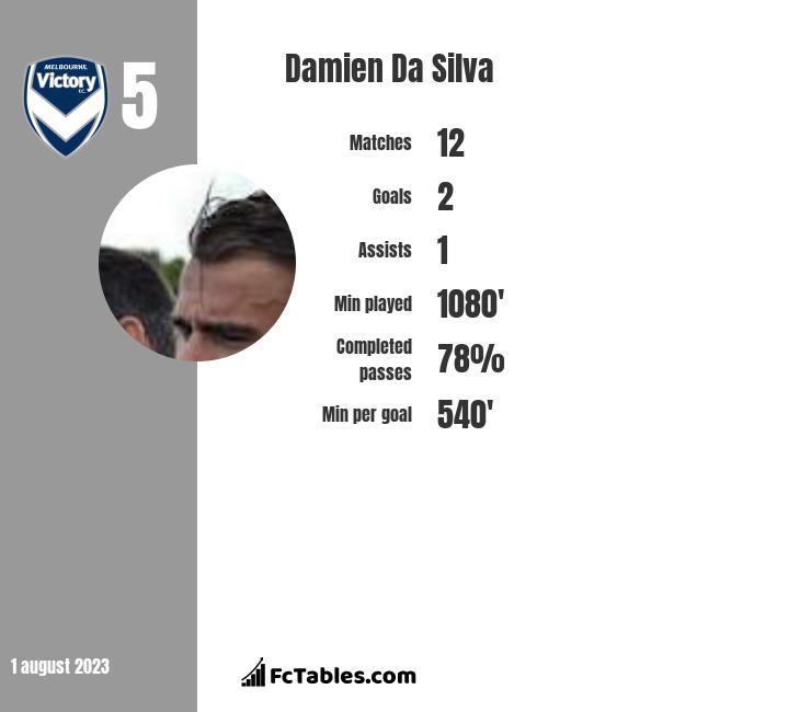 Damien Da Silva infographic