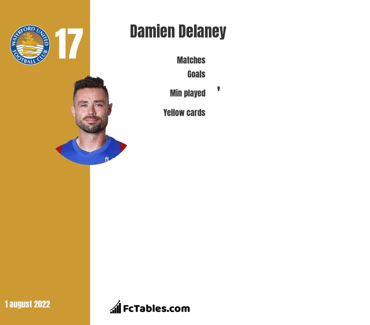 Damien Delaney infographic statistics for Crystal Palace