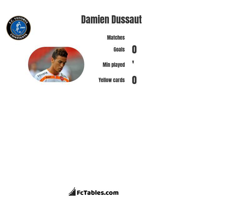 Damien Dussaut infographic