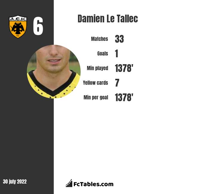 Damien Le Tallec infographic statistics for Montpellier