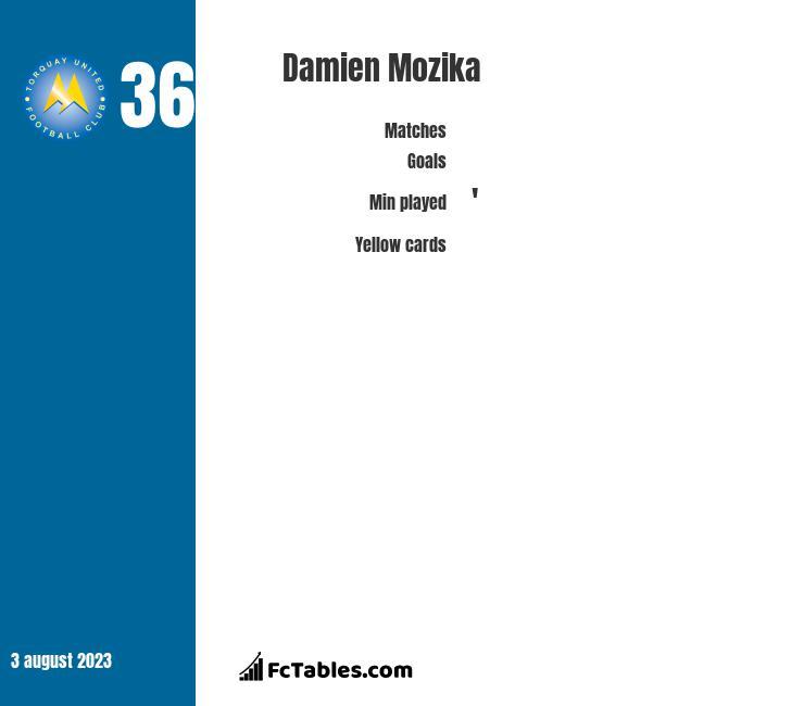 Damien Mozika infographic