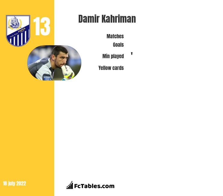 Damir Kahriman infographic