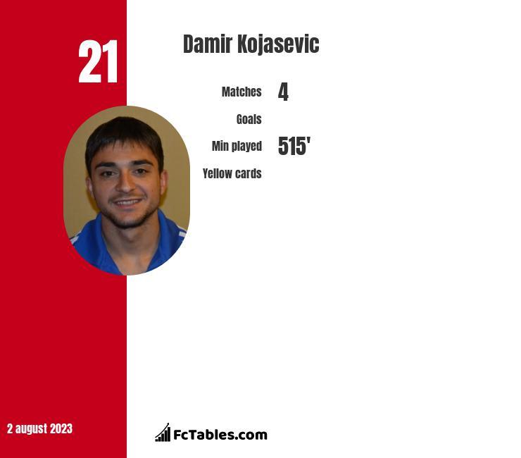 Damir Kojasevic infographic