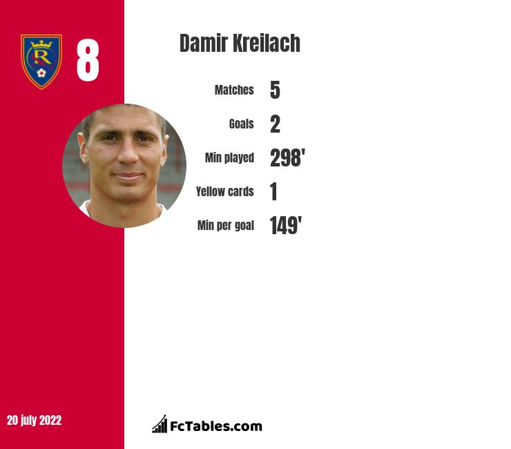 Damir Kreilach infographic
