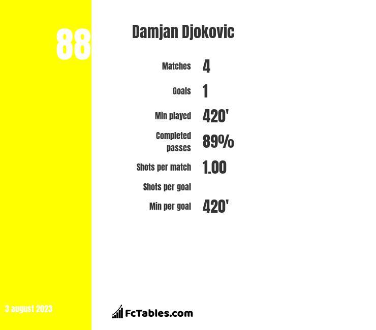 Damjan Djokovic infographic