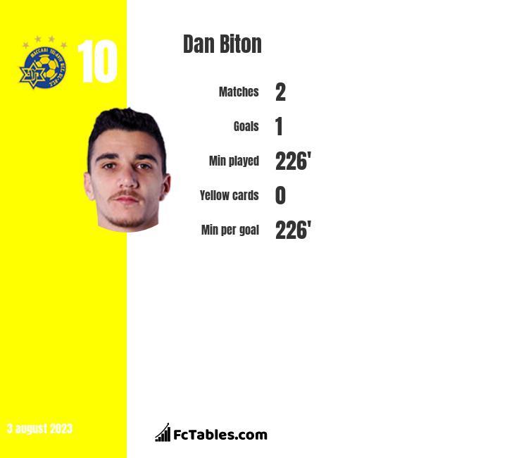 Dan Biton infographic