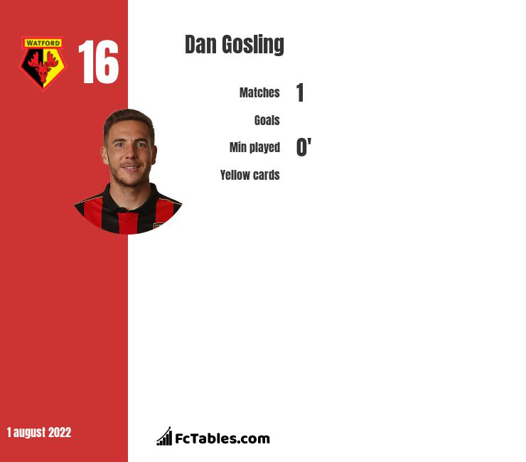 Dan Gosling infographic statistics for AFC Bournemouth