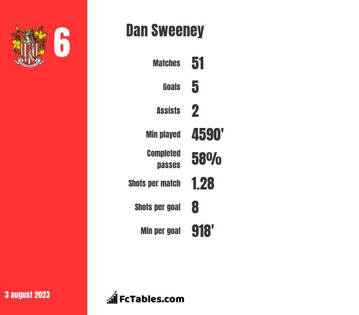 Dan Sweeney infographic