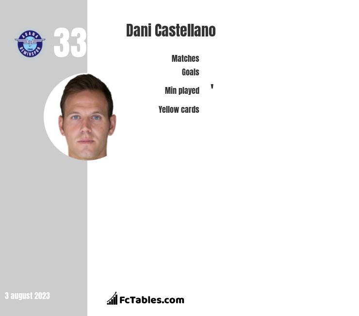 Dani Castellano infographic