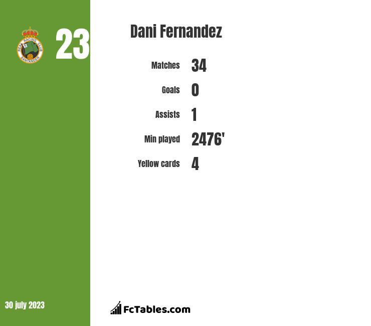 Dani Fernandez infographic